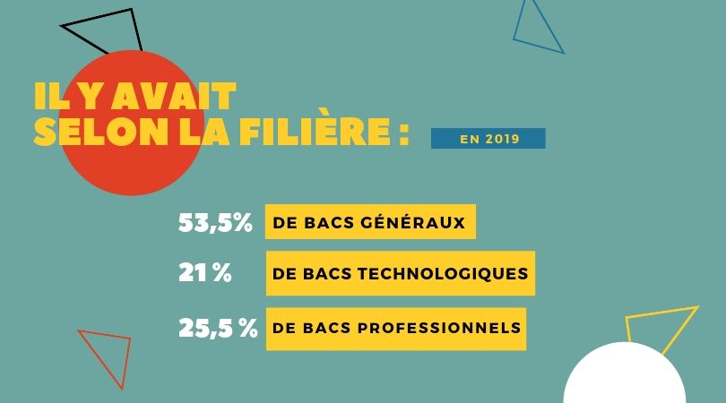 il y avait selon la filière en 2019. 53,5% de bacs généraux, 21% de bacs technologiques, 25,5% de bacs pro