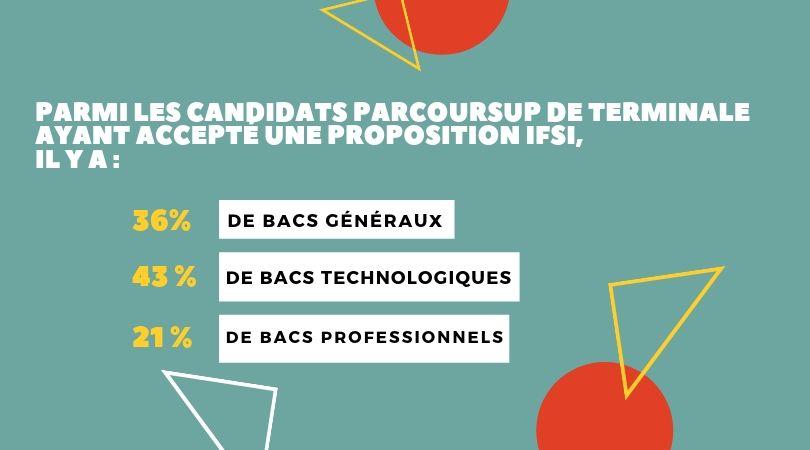 parmi les candidats parcoursup de terminale ayant accepté une proposition ifsi il y a 36% de bacs généraux, 43% de bacs techno et 21% de bas pro