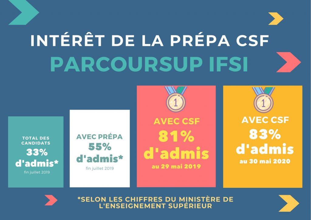 Intérêts d'une prépa CSF parcoursup IFSI