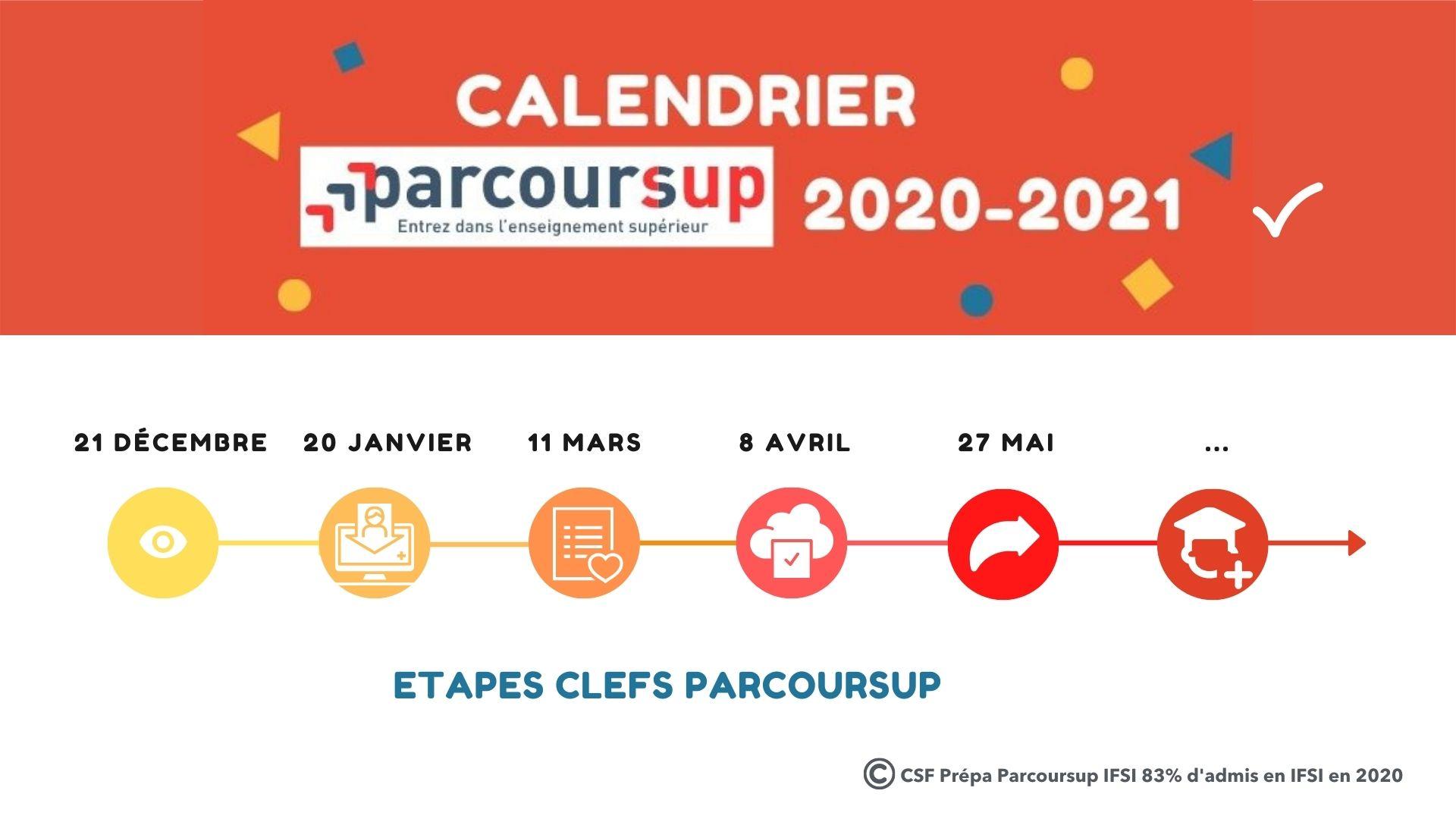 Résumé CSF Prépa parcoursup IFSI des dates clefs Parcoursup 2020 2021